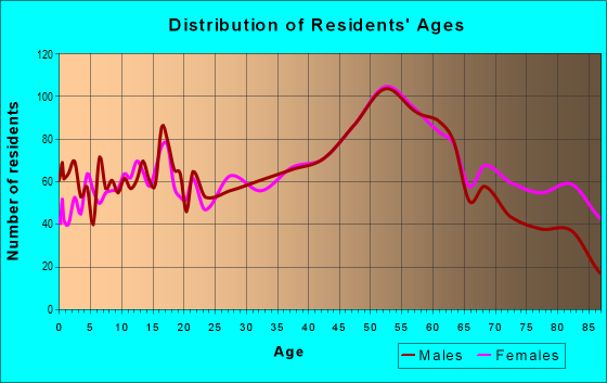Age and Sex of Residents in zip code 15063