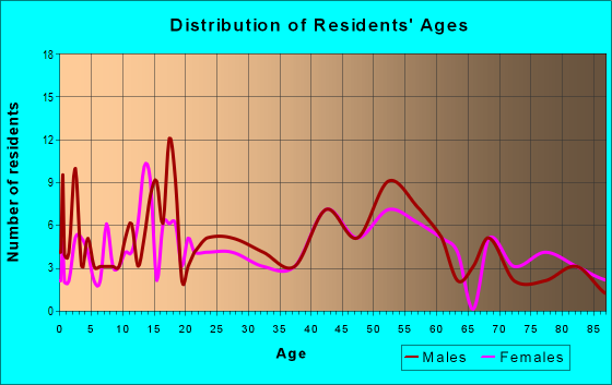 Age and Sex of Residents in zip code 15076