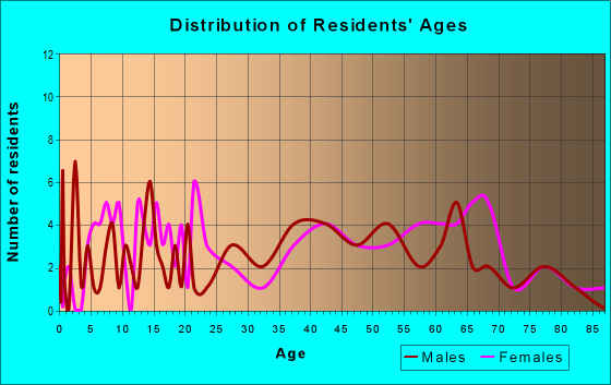 Age and Sex of Residents in zip code 15078