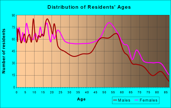 Age and Sex of Residents in zip code 15104