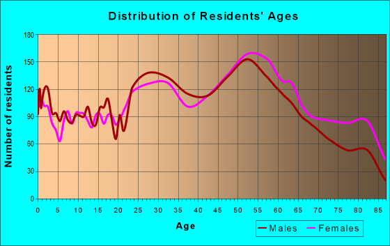 Age and Sex of Residents in zip code 15106