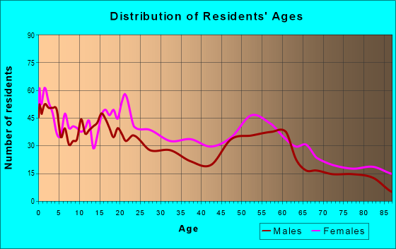 Age and Sex of Residents in zip code 15110