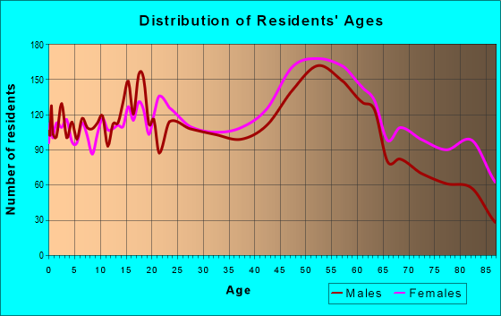 Age and Sex of Residents in zip code 15122