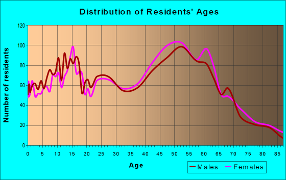 Age and Sex of Residents in zip code 15129