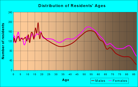 Age and Sex of Residents in zip code 15132