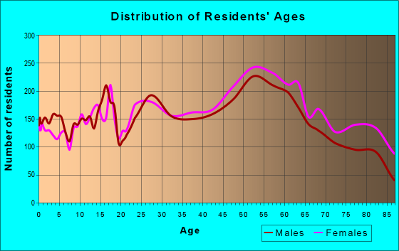 Age and Sex of Residents in zip code 15146
