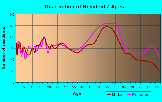 Age and Sex of Residents in zip code 15147