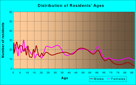 Age and Sex of Residents in zip code 15148