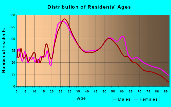 Age and Sex of Residents in zip code 15201
