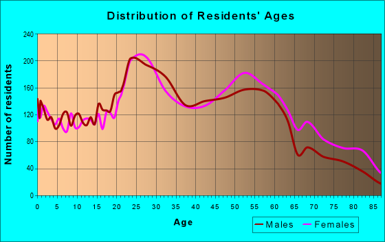 Age and Sex of Residents in zip code 15205
