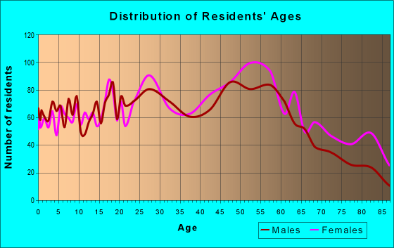 Age and Sex of Residents in zip code 15207