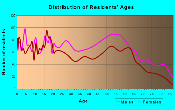 Age and Sex of Residents in zip code 15208