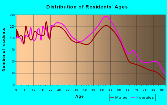Age and Sex of Residents in zip code 15210