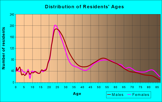 Age and Sex of Residents in zip code 15211