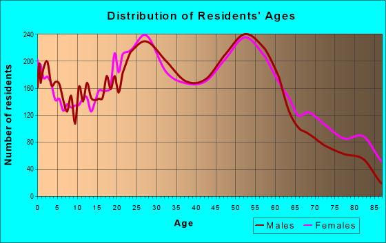 Age and Sex of Residents in zip code 15212