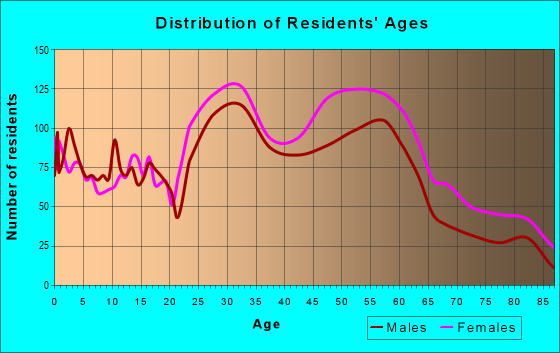 Age and Sex of Residents in zip code 15218