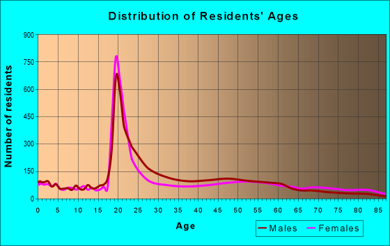 Age and Sex of Residents in zip code 15219