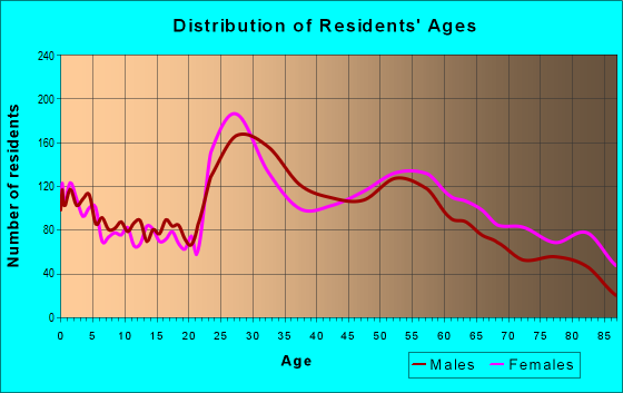 Age and Sex of Residents in zip code 15220