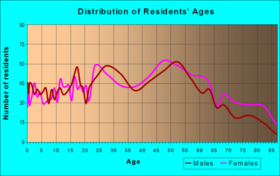 Age and Sex of Residents in zip code 15223
