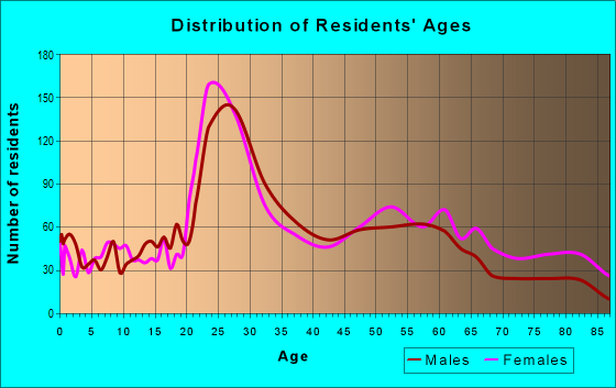 Age and Sex of Residents in zip code 15224