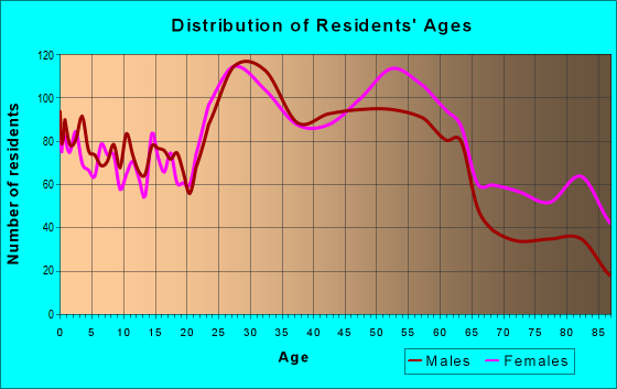 Age and Sex of Residents in zip code 15226
