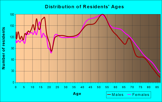 Age and Sex of Residents in zip code 15239
