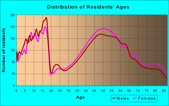 Age and Sex of Residents in zip code 15241
