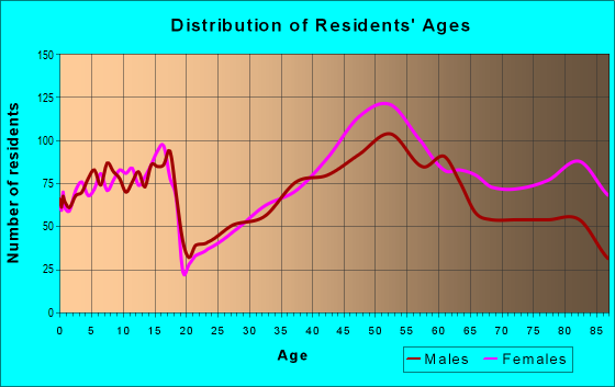 Age and Sex of Residents in zip code 15243
