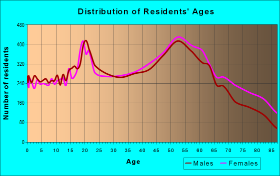 Age and Sex of Residents in zip code 15301
