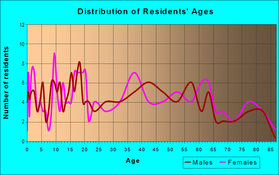 Age and Sex of Residents in zip code 15315