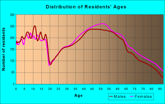 Age and Sex of Residents in zip code 15317