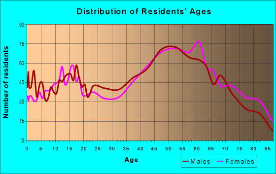 Age and Sex of Residents in zip code 15332