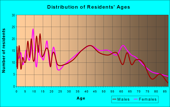 Age and Sex of Residents in zip code 15333