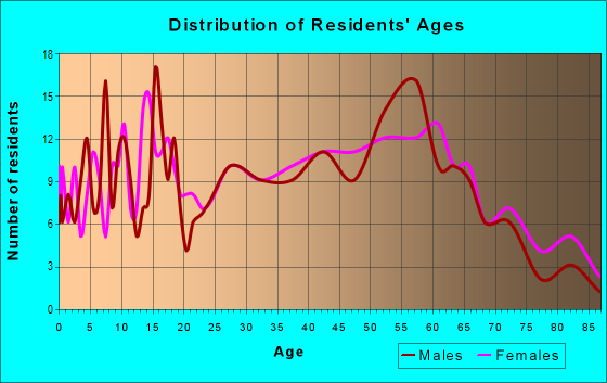 Age and Sex of Residents in zip code 15338