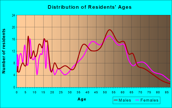 Age and Sex of Residents in zip code 15360