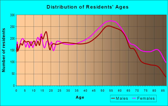 Age and Sex of Residents in zip code 15401
