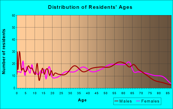 Age and Sex of Residents in zip code 15424