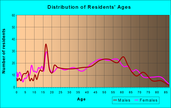 Age and Sex of Residents in zip code 15437