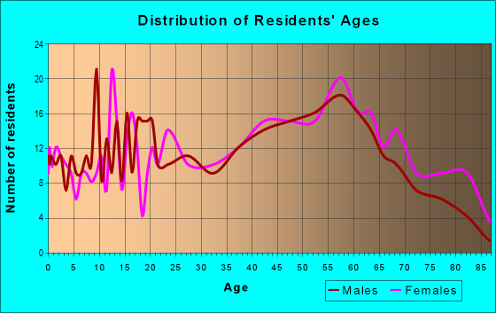 Age and Sex of Residents in zip code 15442