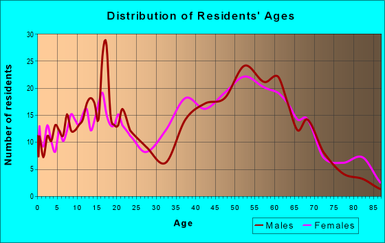 Age and Sex of Residents in zip code 15458