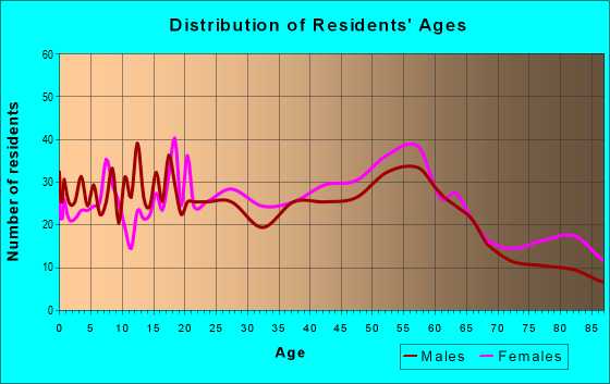 Age and Sex of Residents in zip code 15461