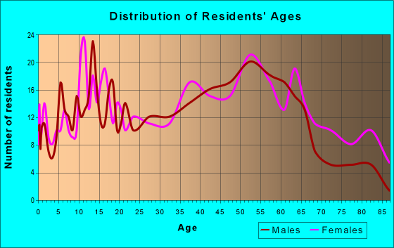 Age and Sex of Residents in zip code 15468