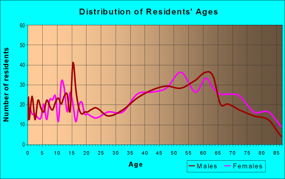 Age and Sex of Residents in zip code 15473