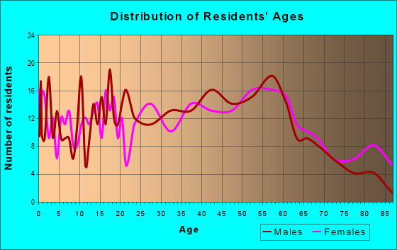 Age and Sex of Residents in zip code 15474