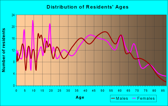 Age and Sex of Residents in zip code 15479