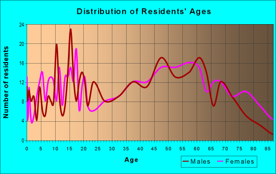 Age and Sex of Residents in zip code 15480
