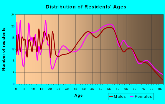Age and Sex of Residents in zip code 15486