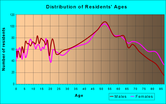 Age and Sex of Residents in zip code 15522
