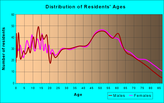 Age and Sex of Residents in zip code 15530