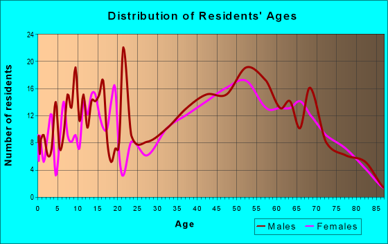 Age and Sex of Residents in zip code 15559